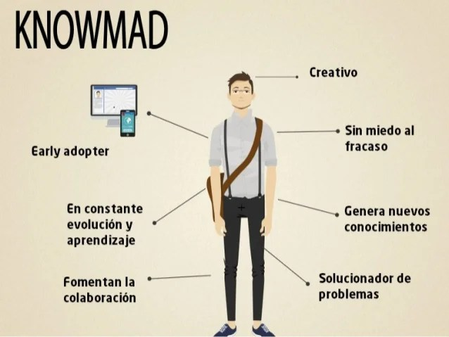 Image result for knowmad PEOPLE