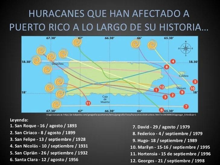 Huracan San Rico Ciprian Puerto