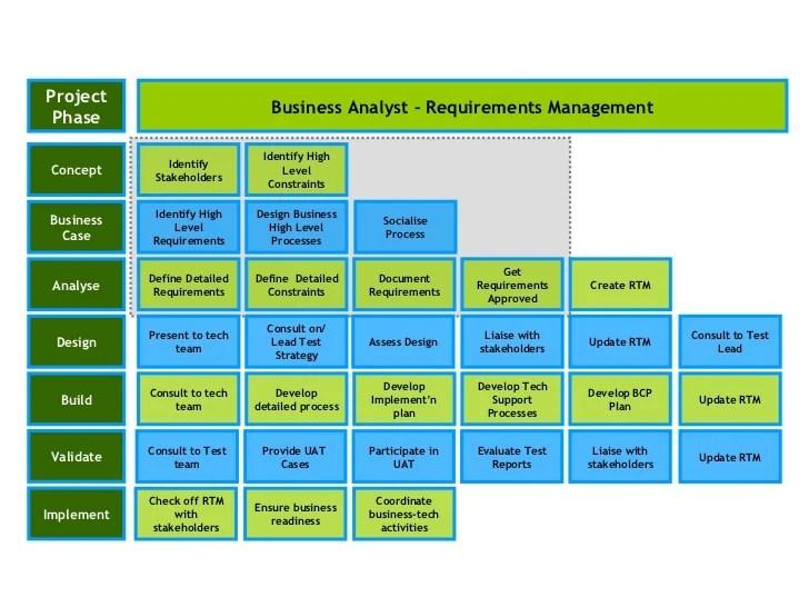 resume design resume template business intelligence jobs description