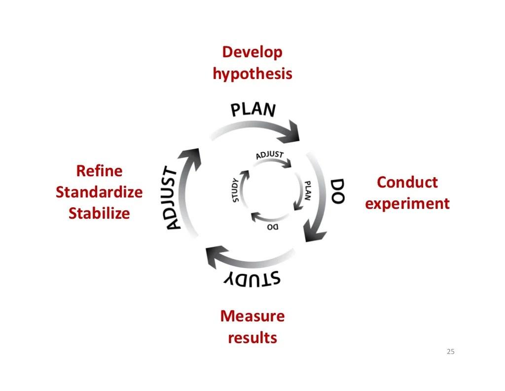 Develop Hypothesis Refine Conduct Standardize Experiment