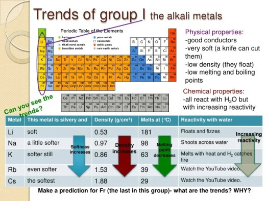 Charge density trend periodic table periodic diagrams science trends the periodic table and identification of ions urtaz Gallery