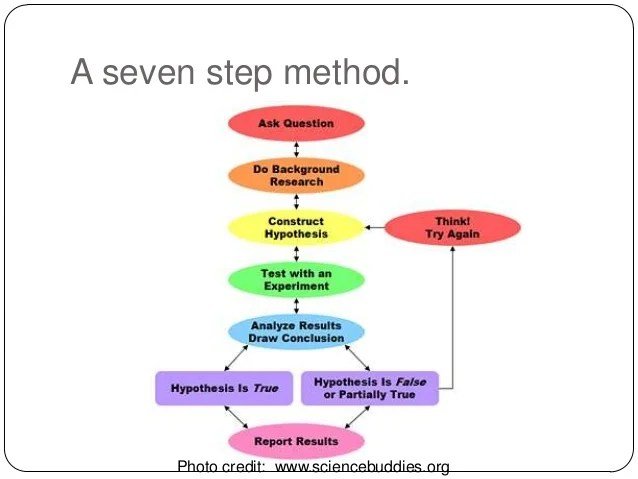 steps of scientific method of research