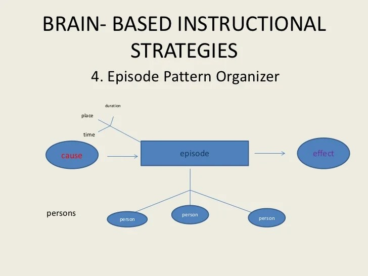 Brain Frames Graphic Organizer Siteframes