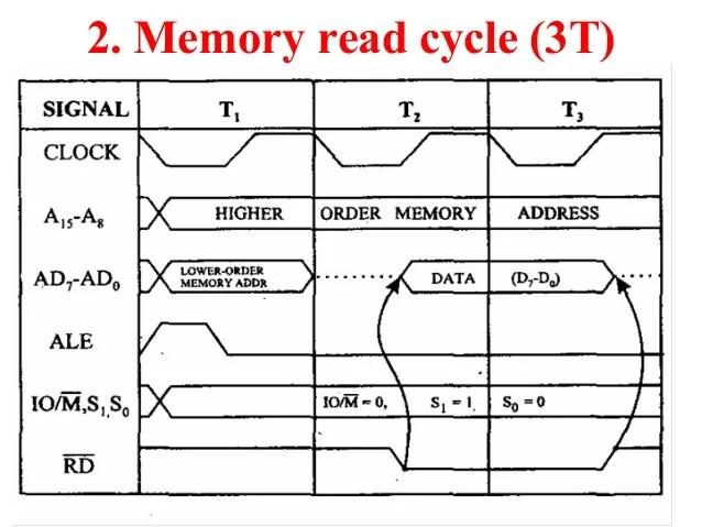 Timing diagram 8085 microprocessor