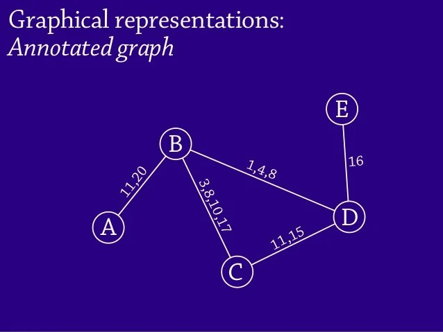 Temporal Networks of Human Interaction