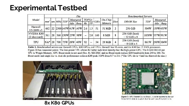 Slides For In-Datacenter Performance Analysis Of A Tensor