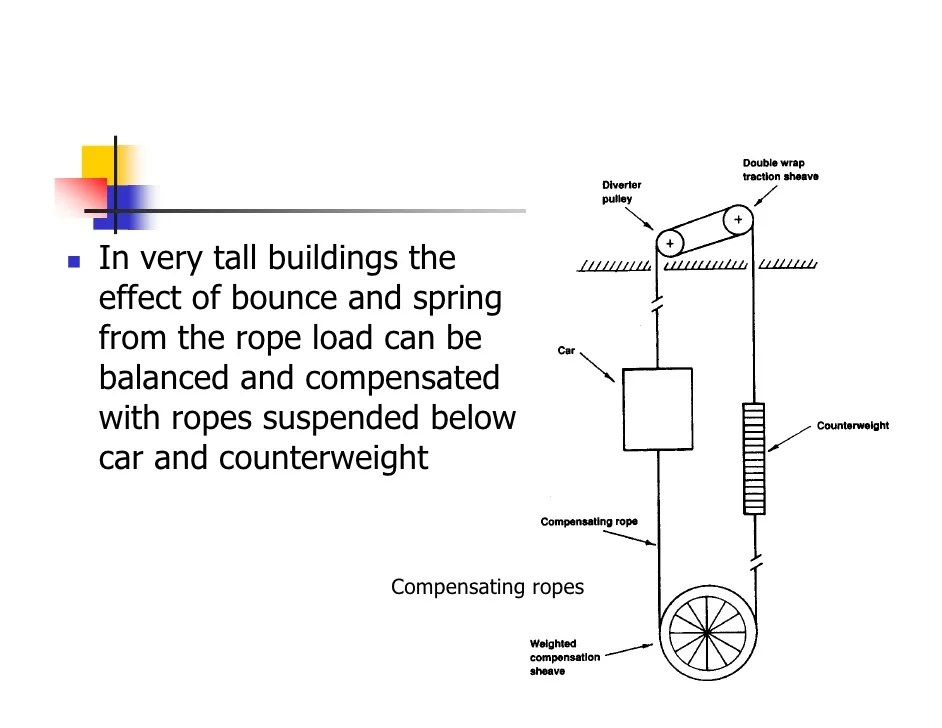 Double Pulley Calculation