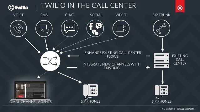 Twilio Contact Center Overview