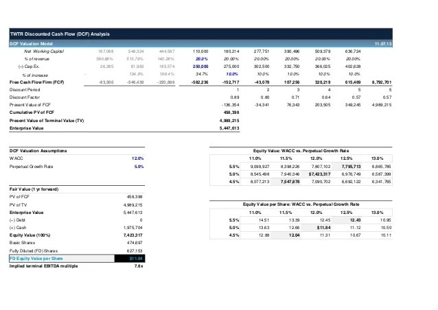 Dcf Analysis Template  financial modeling quick lesson