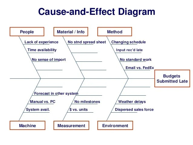 CauseandEffect Diagram People Material