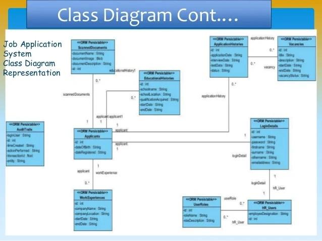 UML and Software Modeling Toolspptx