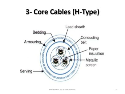 Image result for screened types of cable