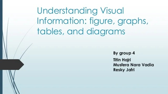 Understanding visual information:Figure, Graph, Table, and