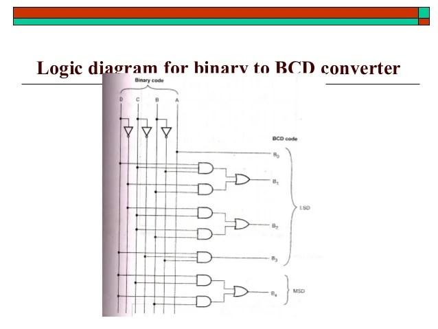 STLDCombinational logic design