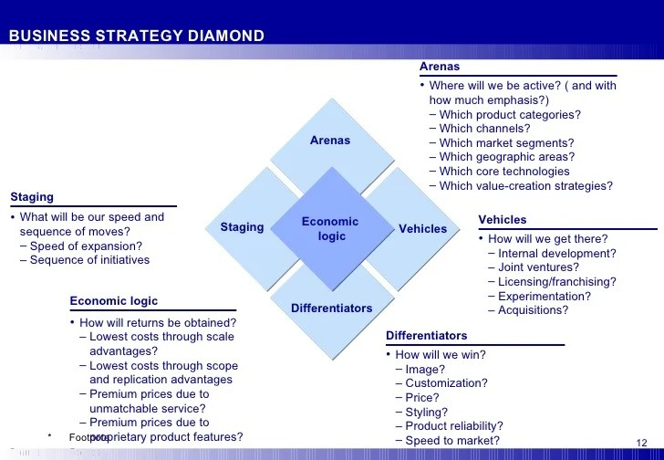 It Organizational Structure Examples