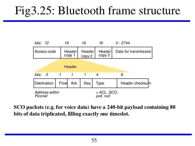 bluetooth frame format | Allframes5.org