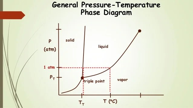 Phase Diagram Sublimation Point Of