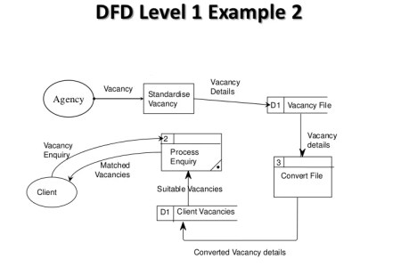 Data flow diagram level full hd pictures 4k ultra full wallpapers what is data flow diagram dfd how to draw dfd connectors in curve what is a data flow diagram lucidchart level diagram dfd level data flow diagram download ccuart Gallery