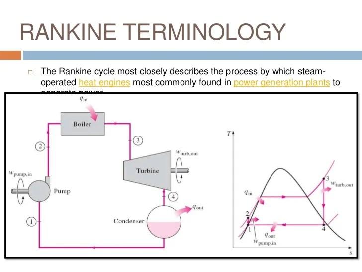 thermodynamics of power plant