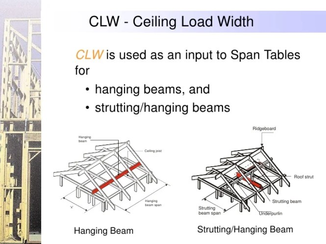 Residential Steel Beam And Column Load Span Tables