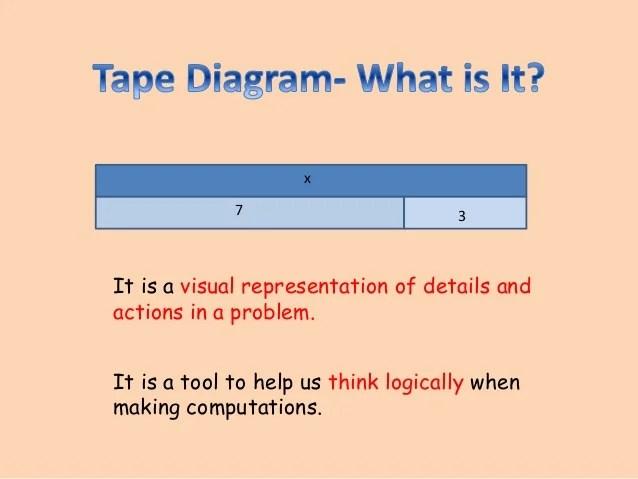Using the tape diagram