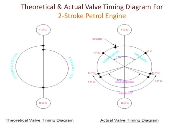 Valve timing diagram for  four stroke & two stroke
