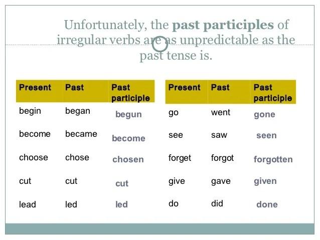 Past Tense Past Participle