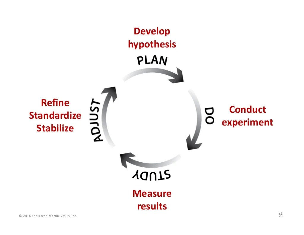 Develop Hypothesis Refine Standardize Stabilize