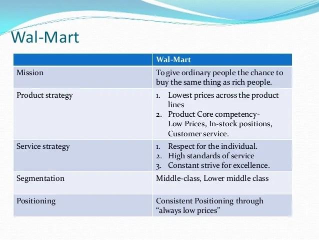 D W Fresh Market
