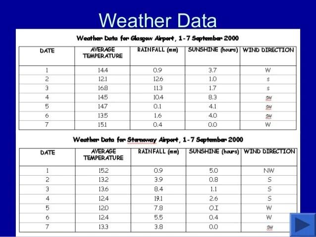 Weather And Climate 4th Grade San Antonio Texas Focus