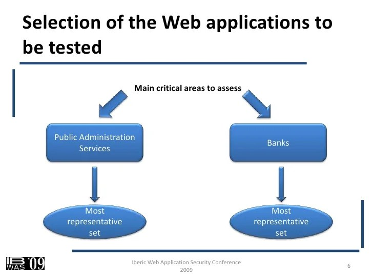 Application Security Testing Methodology