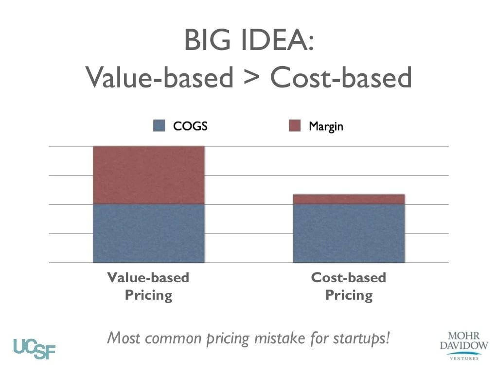 Big Idea Value Based Gt Cost Based