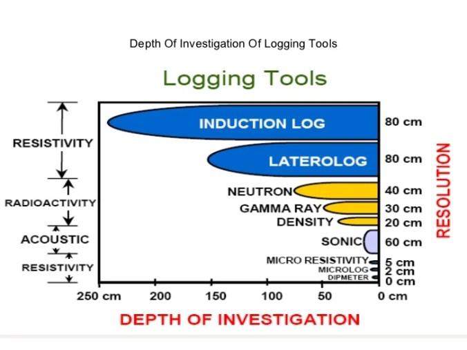 logging tool resolution