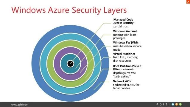 Database Security Breach