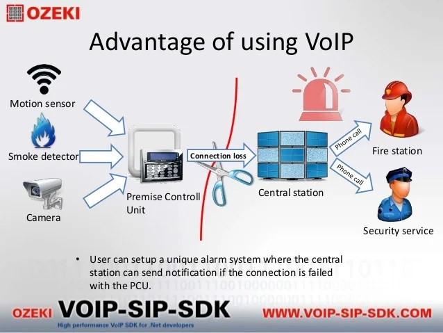 Security Alarm Voip