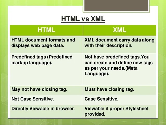 Xml And Xml Processor