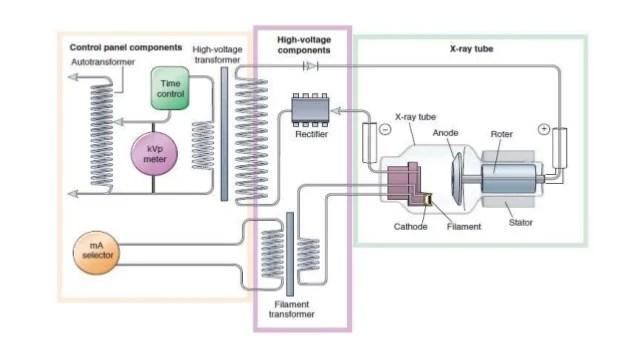 X Ray Generator, Circuits