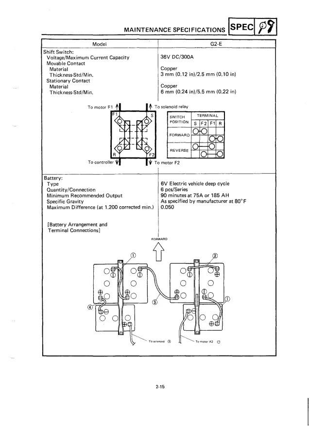 Yamaha G2E Golf Cart Service Repair Manual