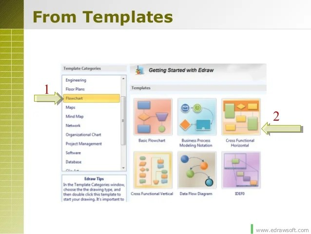 Edraw Templates  flowchart templates and flowchart stencils