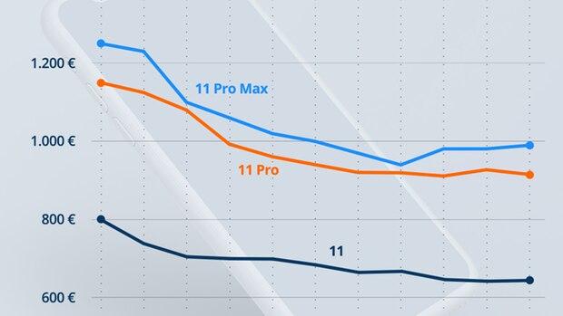 Grafik: Preisprognose für alle kommenden iPhone-Modelle