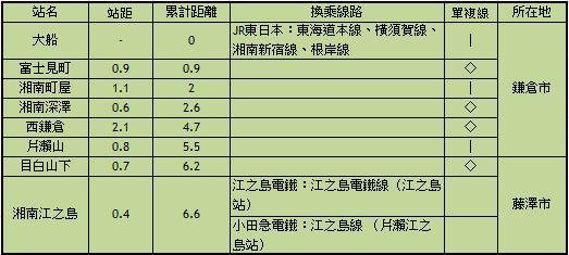 22 Ofuna-湘南單軌電車 大船到江之島 懸掛的車廂倒吊的前進