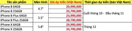 iPhone X được chào giá gần 50 triệu đồng ở Việt Nam - ảnh 2