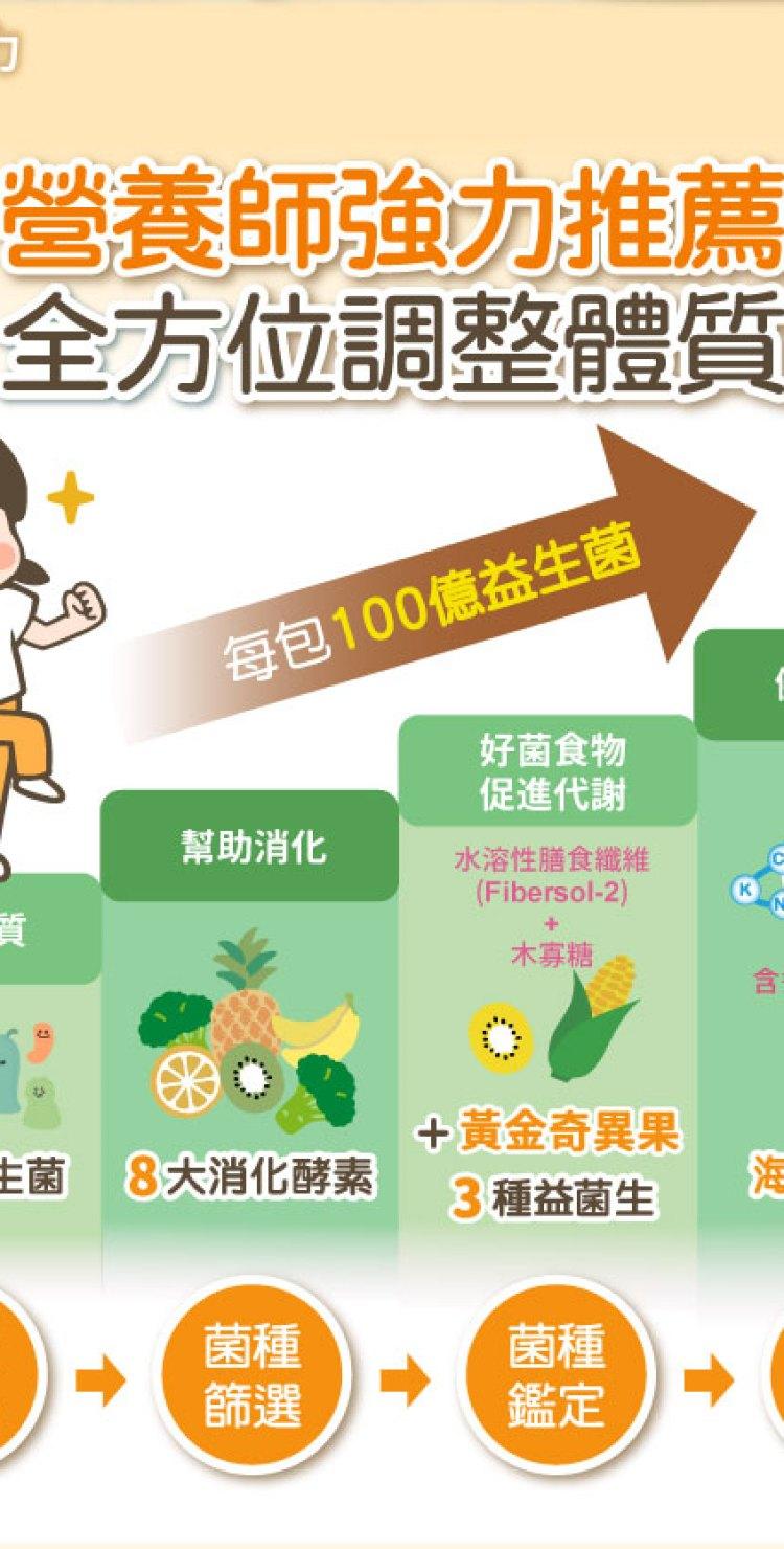 YOYO敏立清益生菌-黃金奇異果-02