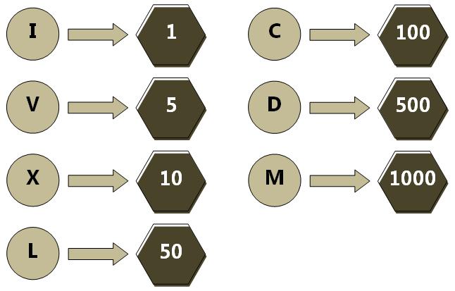 Roman Numerals - Roman Numerals