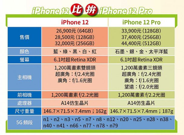 iPhone 12 比拚 iPhone 12 Pro