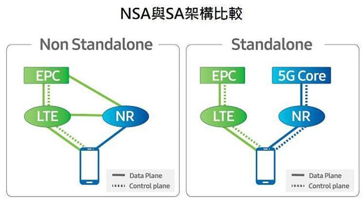 NSA與SA架構比較