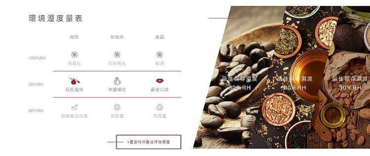 咖啡、烘焙茶、食品環境濕度量表