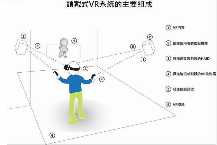 頭戴式VR系統的主要組成
