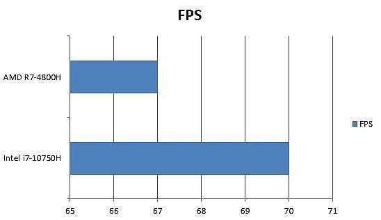 AMD 與 Intel 刺客教條:奥德赛(Assassin Creed Odyssey)FPS 差異
