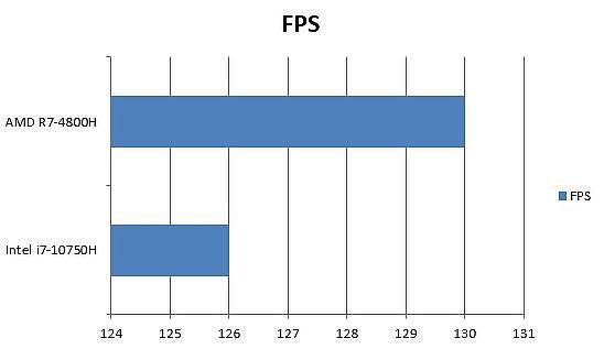 AMD 與 Intel 英雄(APEX LEGENDS)高畫質 1080P FPS 差異